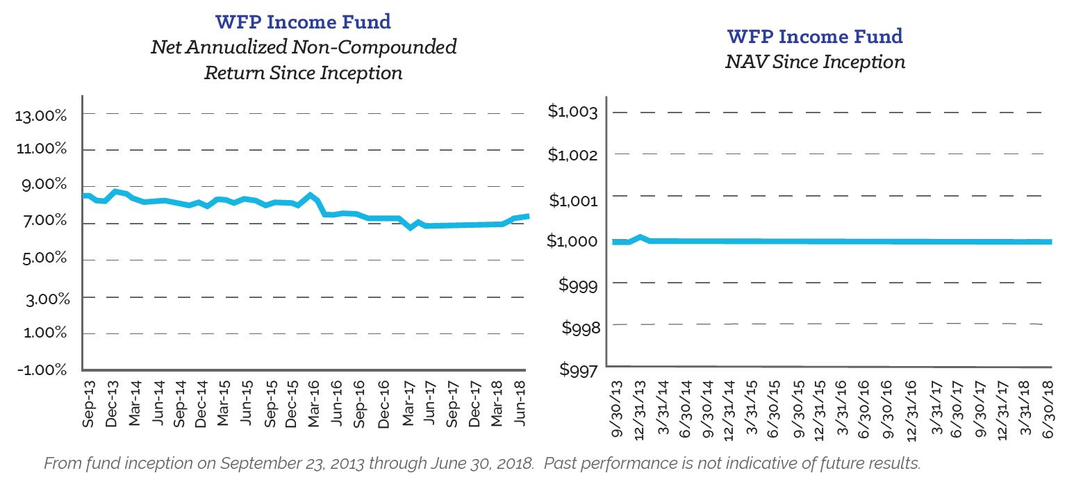 Income Fund Historical Performance 0718
